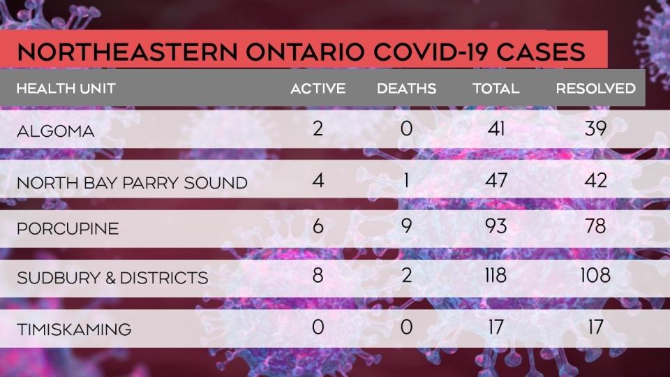 Status breakdown on northeastern COVID cases
