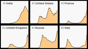 world covid charts oct 19