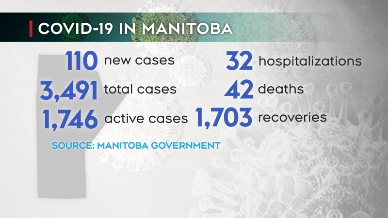 110 new COVID-19 cases in Manitoba on Tuesday