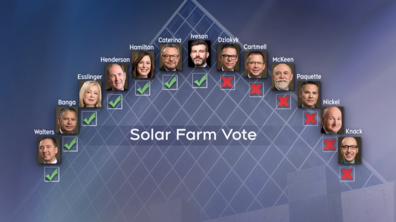 Councillors voted 7-6 on Oct. 20, 2020, to give the green light to a proposal by EPCOR to build a solar farm south of its E.L. Smith Water Treatment Plant.