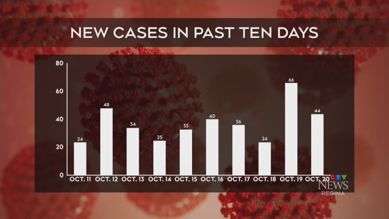 Sask. active COVID-19 cases surpass 400