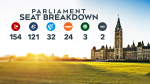 Parliament seat breakdown