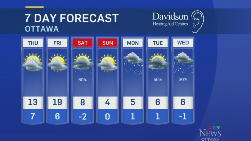 Ottawa weather