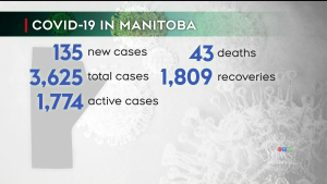 Oct 21 MANITOBA NUMBERS