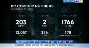 headlines, covid cases rise BC