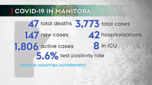 Manitoba covid-19 deaths - October 22