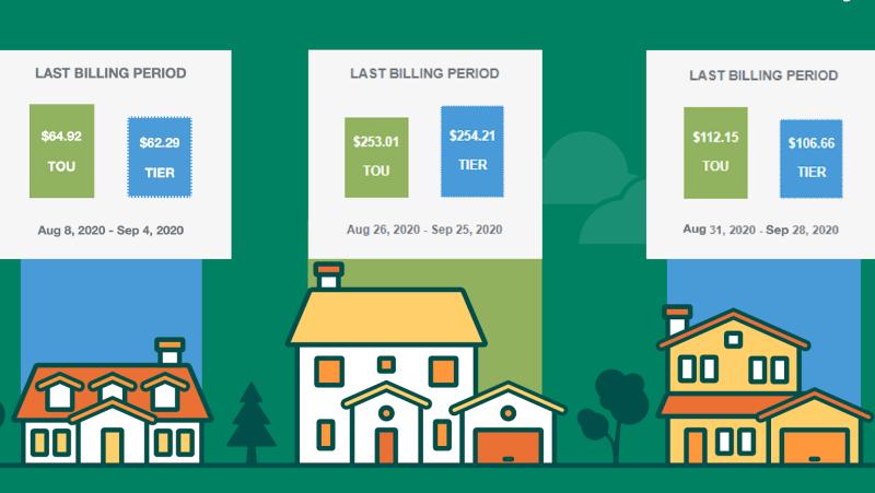 New price plans begin in November 1, 2020 (Source: London Hydro)