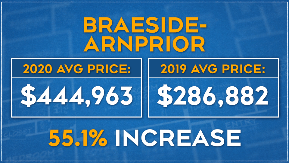 A look at home prices in Braeside-Arnprior, courtesy of Bennett Property Shop Realty.
