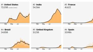 World COVID-19 charts Oct 24