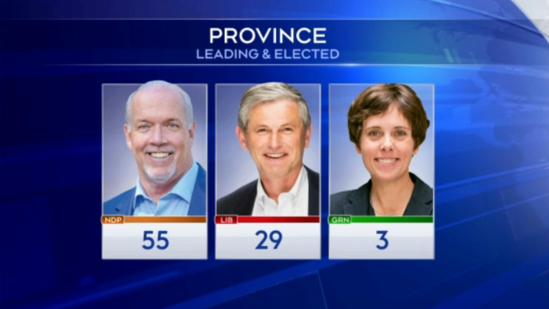 The BC NDP finished election night leading or elected in 55 ridings, while the BC Liberals had won or were leading in 29 and the BC Greens were ahead or declared winners in three. (CTV)