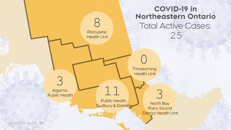 A look at the active case count across northeastern Ontario as of October 25 - 4:30 p.m.