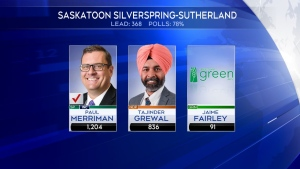 Saskatchewan Party's Paul Merriman re-elected in his riding of Saskatoon Silverspring-Sutherland.
