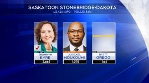 Saskatchewan Party's Bronwyn Eyre has defended her Saskatoon Stonebridge-Dakota seat.