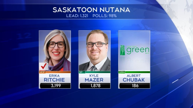 Saskatchewan NDP's Erika Ritchie has been elected in the Saskatoon Nutana riding.