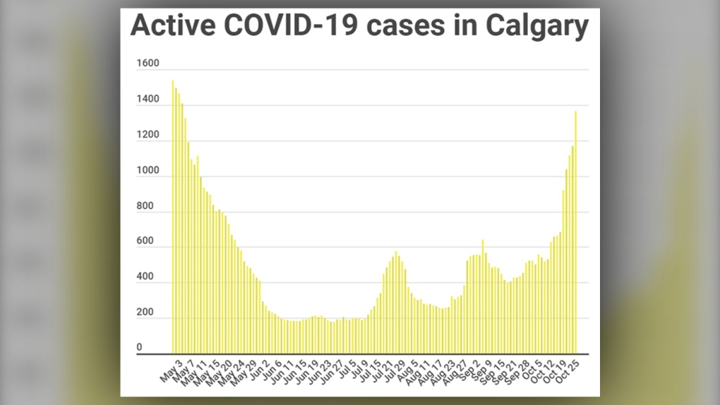 COVID-19, Calgary, active, cases, Oct 25