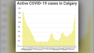 Active COVID-19 cases in Calgary as of Oct. 25
