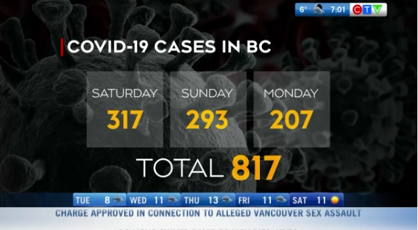 Headlines, COVID cases in BC