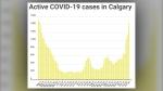 Calgary, COVID-19, cases, Oct. 26