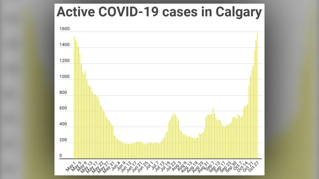 COVID-19, cases, active, Calgary, Oct. 27