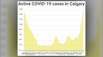 COVID-19, cases, active, Calgary, Oct. 27