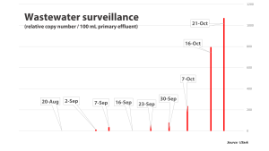 This graph shows wastewater surveillance data which is a normalized coronavirus load per 100 millilitres of wastewater. A spike in cases in Saskatoon over the past couple of days was predicted by the model. (University of Saskatchewan)
