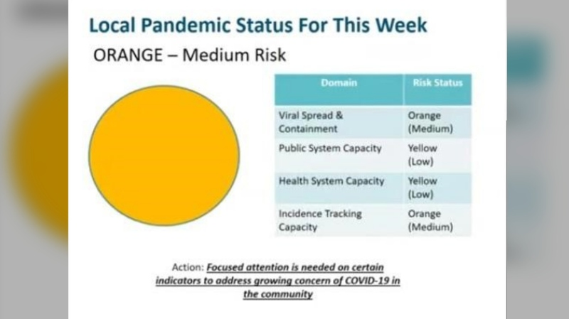 "The ""orange"" status indicates a medium risk. (Courtesy WECHU)"