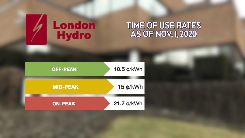 London Hydro's Time of Use rates as of November 1, 2020