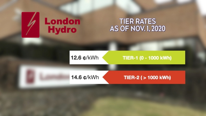 London Hydro's Tier Rates rates as of November 1, 2020