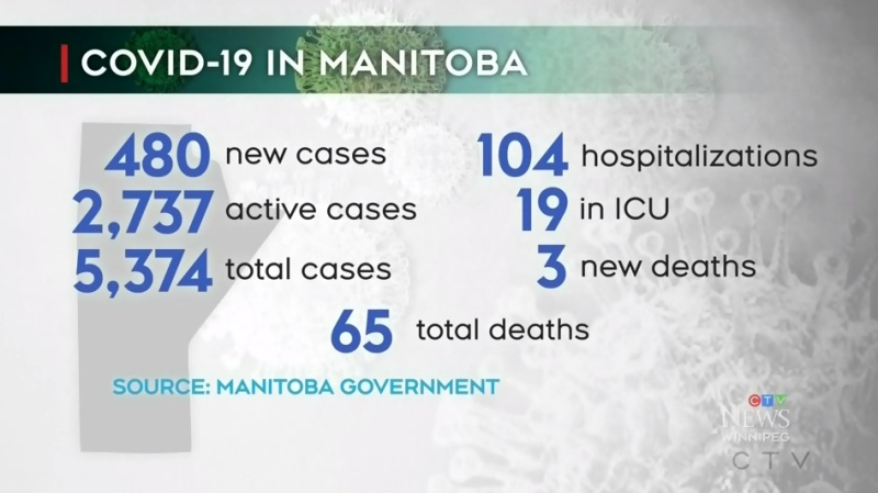 Manitoba reports record COVID-19 surge