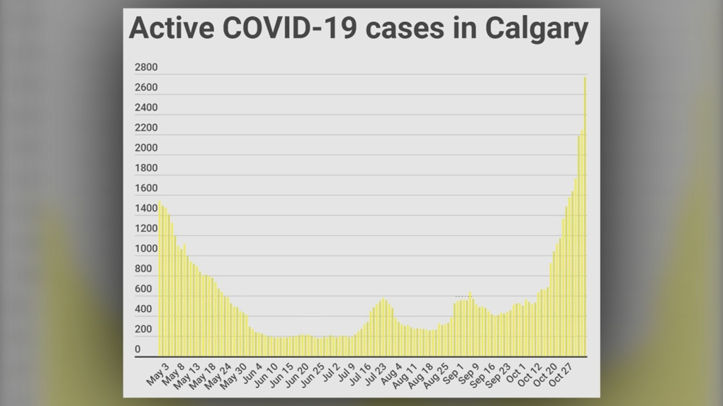 Province announces 860 new cases of COVID-19, 10 deaths