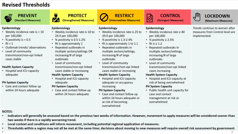 Ontario restriction thresholds