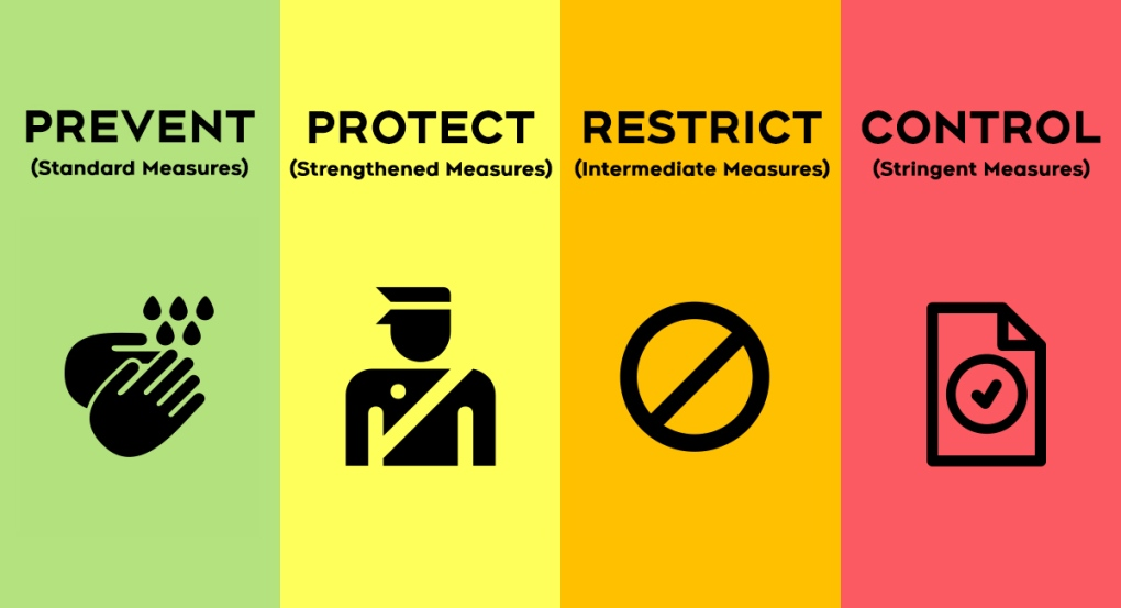 Ontario COVID-19 restriction alert levels