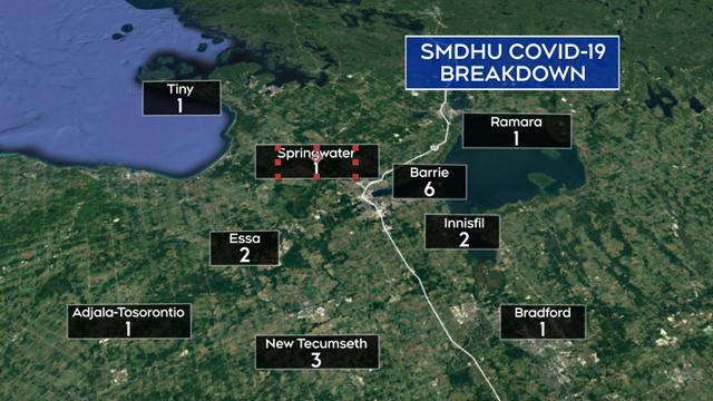 SMDHU COVID-19 breakdown