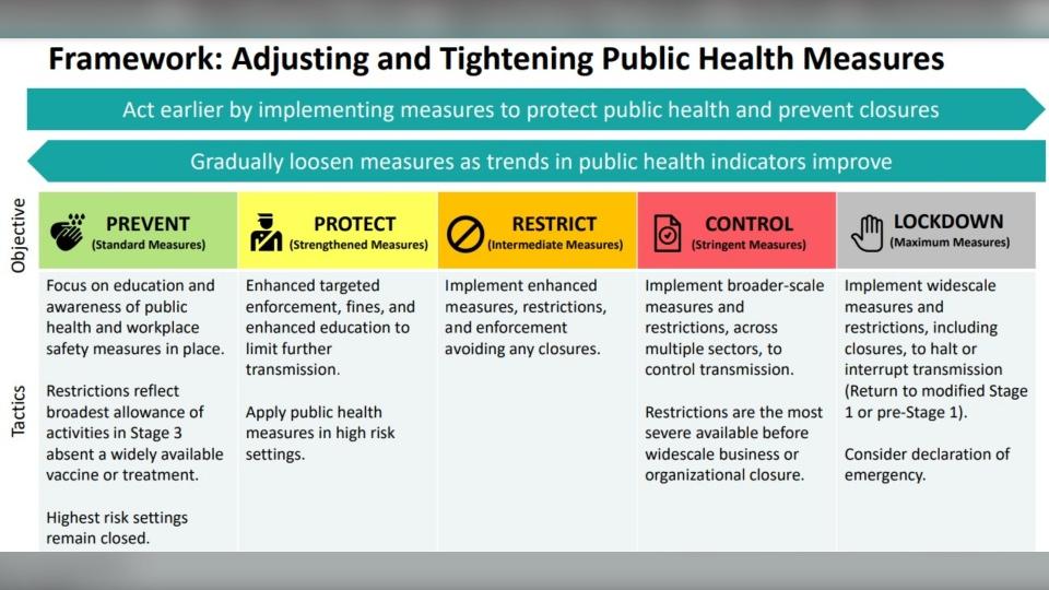 Ontario framework