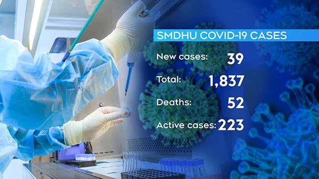 SMDHU COVID-19 cases