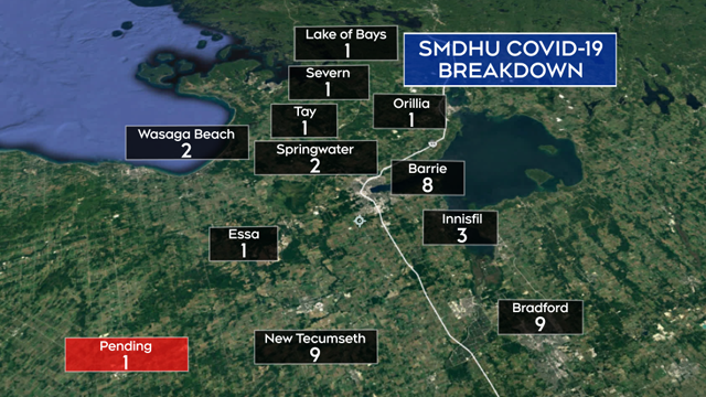 SMDHU COVID-19 case breakdown