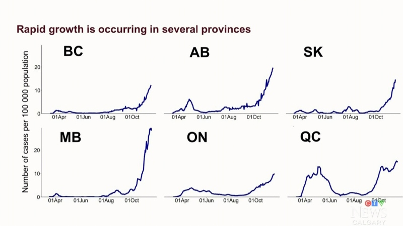 Feds forecast exponential spike for Alberta