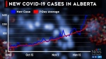 Expert tracks surging COVID cases