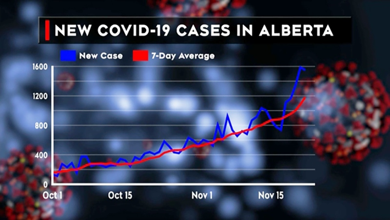 Unless new restrictions are imposed, one expert says Albertans can expect around 4,000 cases of COVID-19 a day by Christmas, and possibly 6,000 a day by New Year's