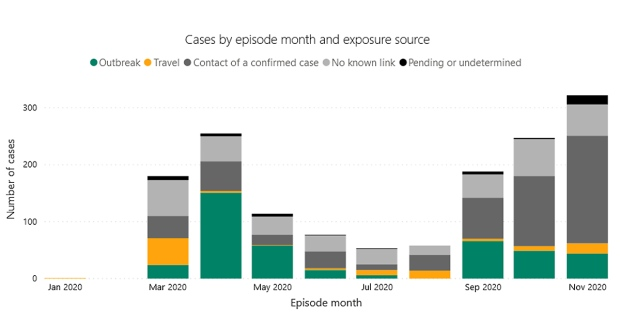 A graph shows COVID-19 cases in Middlesex-London by episode month and exposure. (Source: Middlesex-London Health Unit)