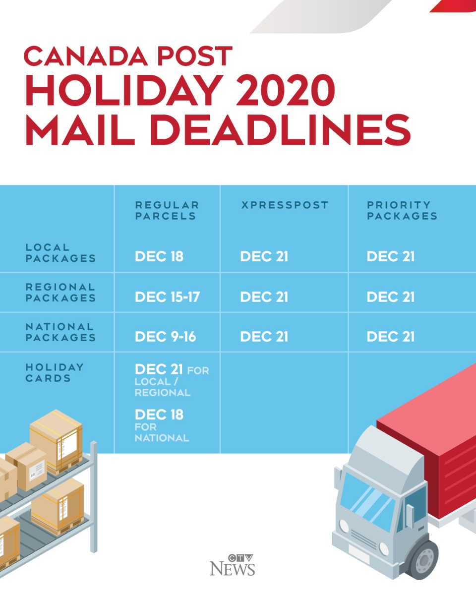 Canada Post 2020 Holiday Deadlines