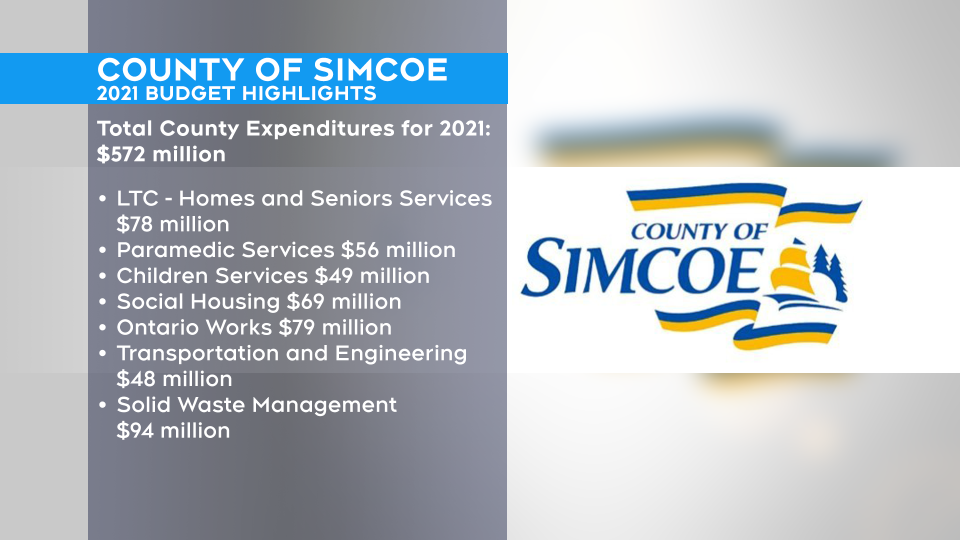 County of Simcoe 2021 budget