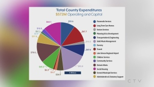 County of Simcoe total expenditures for 2021.