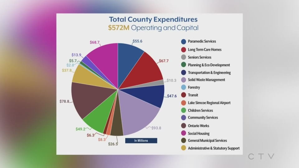 County of Simcoe total expenditures for 2021