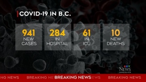 B.C. sets new record with 941 COVID cases