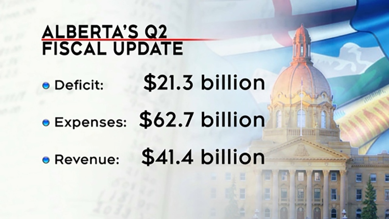 The deficit shrank a little but it was still a grim fiscal update for Alberta Tuesday. Jordan Kanygin reports