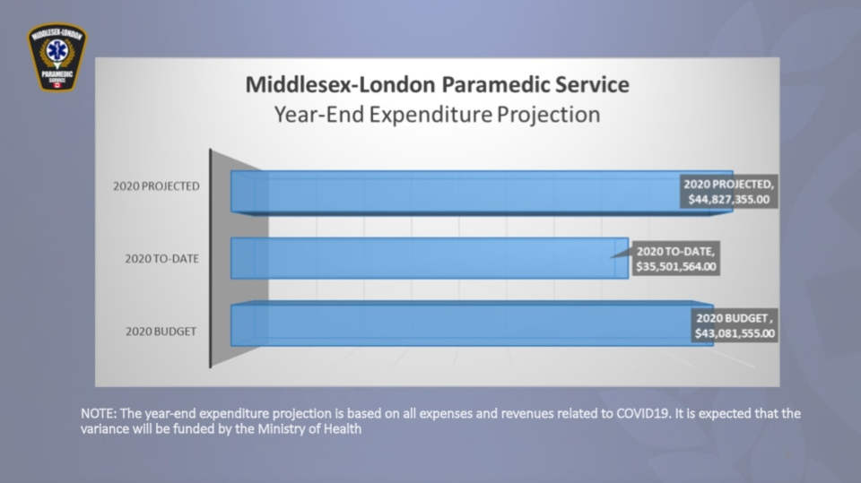 The Middlesex-London Paramedic Service's Year-End Expenditure Projection.