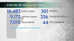365 COVID-19 cases, 11 deaths in Manitoba Sunday