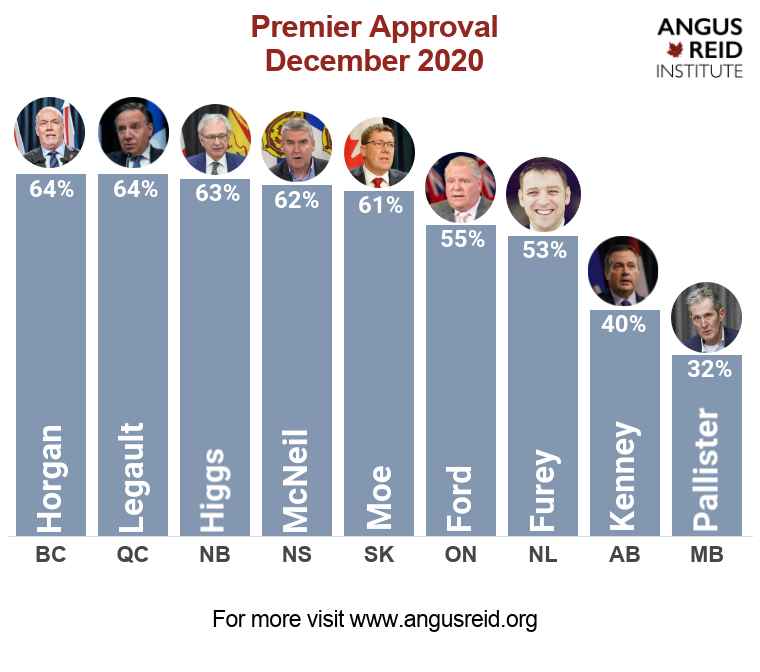 Angus Reid Institute Pallister approval