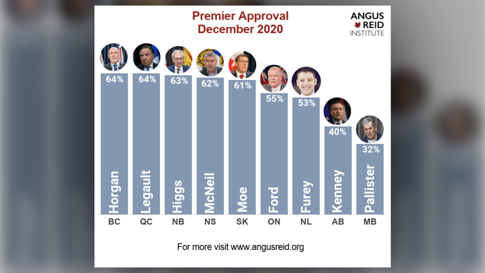 Premier approval ratings as of December 2020 according to the results of an Angus Reid Institute poll (Angus Reid Institute)
